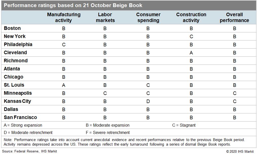 US Regional economic performance October 2020