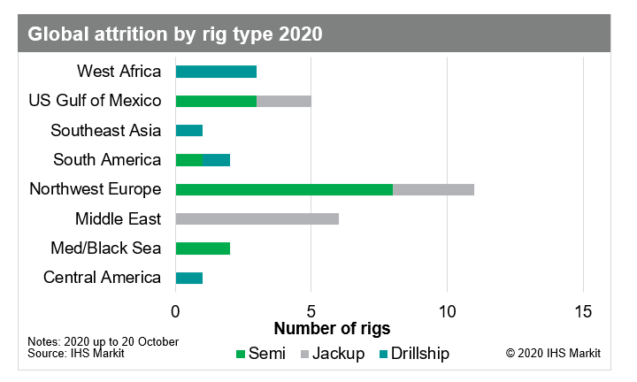 global attrition by rig type 2020