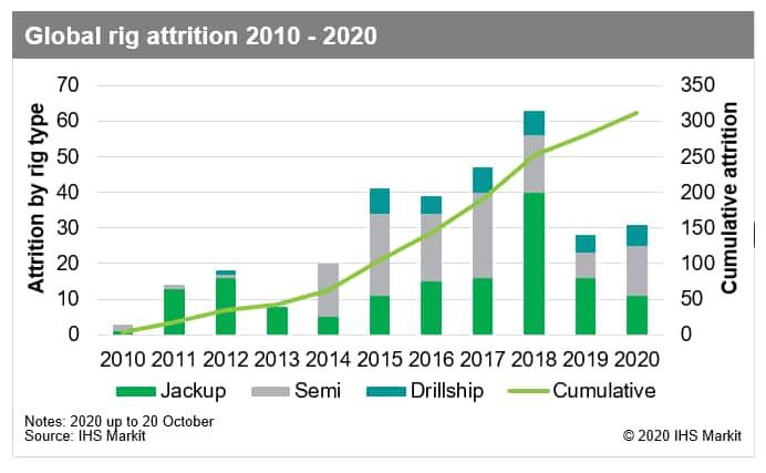 global rig attrition 2020