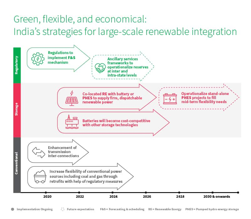 Green, flexible, and economical: India's strategies for large-scale renewable integration