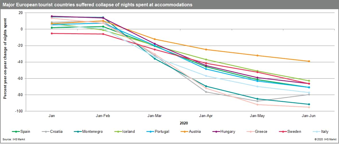 Major European tourist countries suffered collapse of nights spent at accommodations