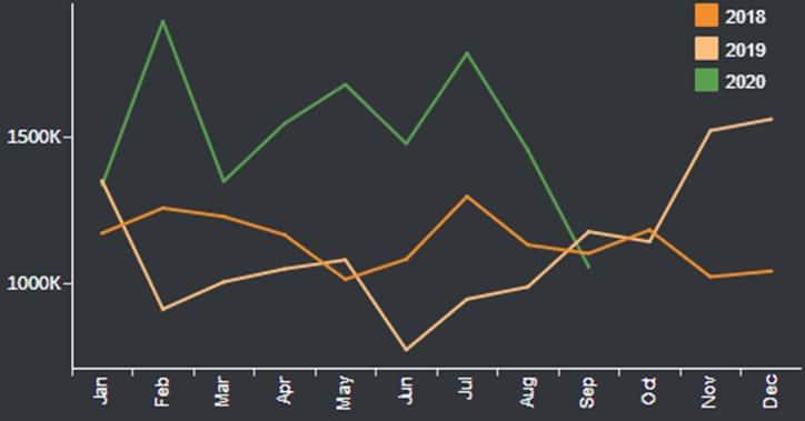 Seasonality analysis of crude oil shipments from Norway