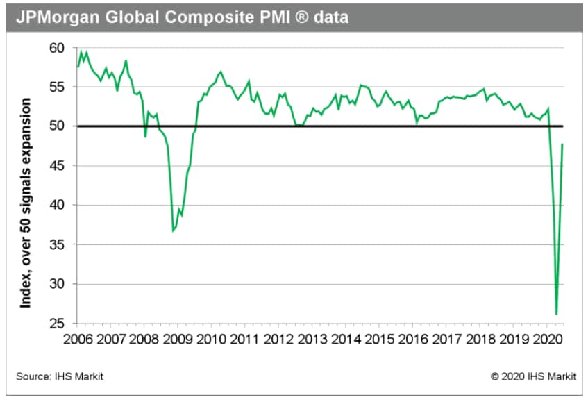 PMI as a signpost nowcast global recession