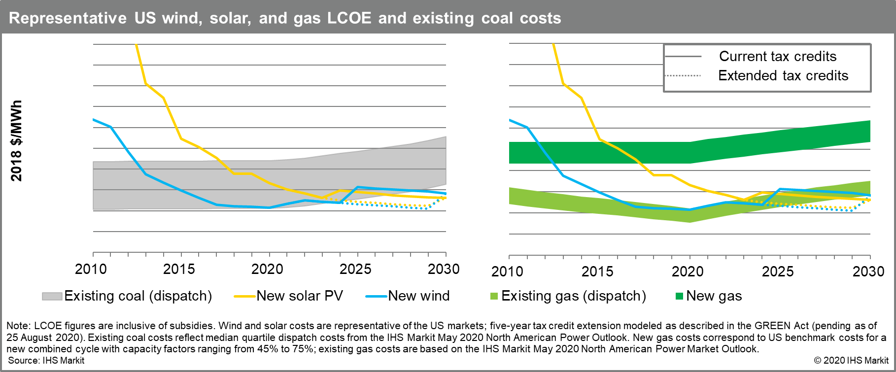 Representative US wind, solar, and gas LCOE and existing coal costs
