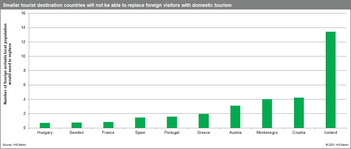 Smaller tourist destination countries will not be able to replace foreign visitors with domestic tourism