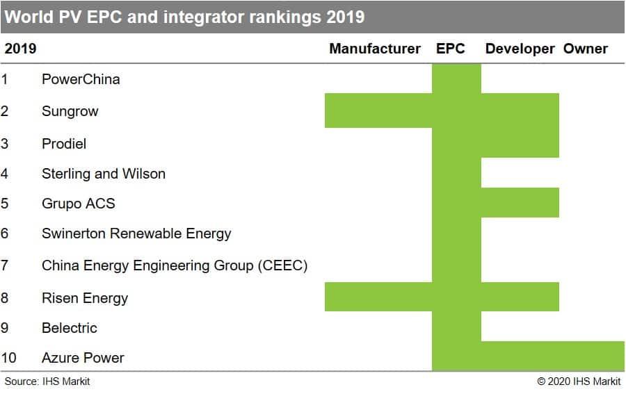 World PV EPC and integrator rankings 2019