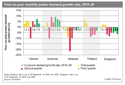 Year-on-year monthly power demand growth rate, 2019-20