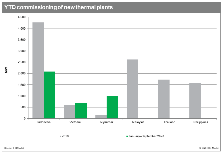 YTD commissioning of new thermal plants