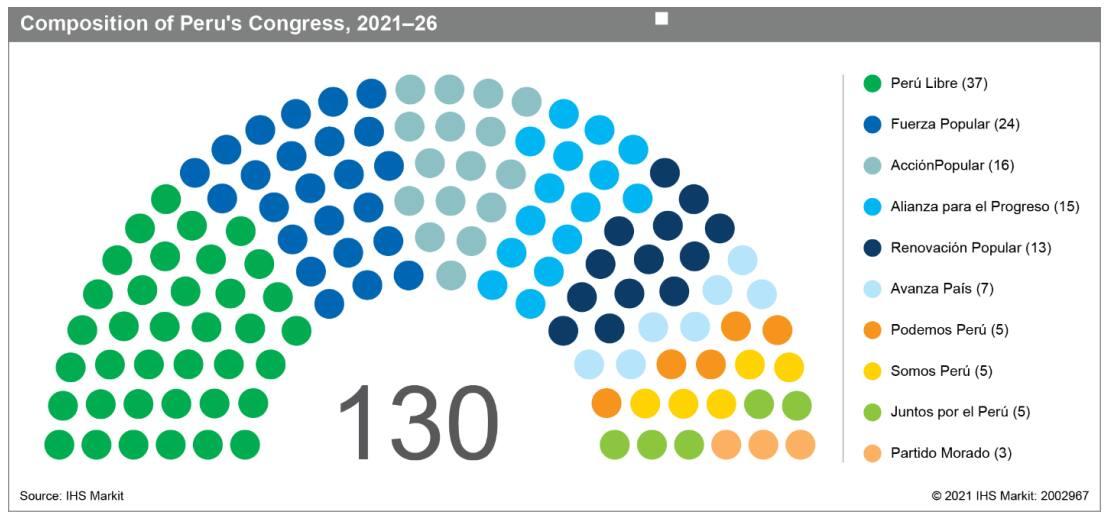 Peru congress make up through 2026