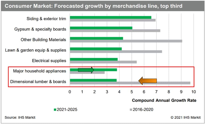 consumer markets forecasred growth by merchandise. Majot appliance forecast 2021-2025