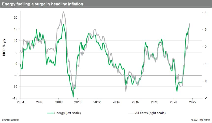 eurozone headline inflation fueled by energy prices