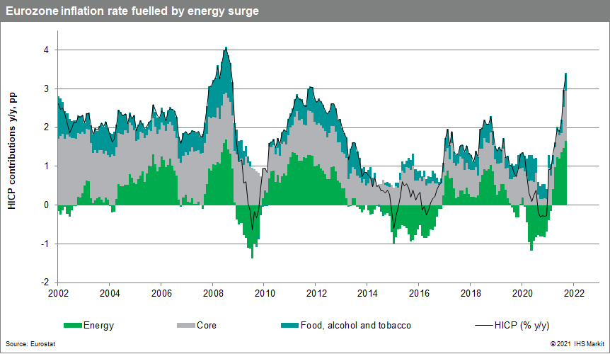 Eurozone inflation surge high energy prices