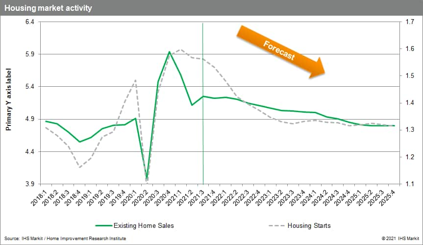 housing market forecast existing homes and home starts 2021