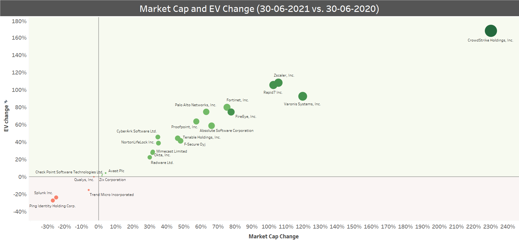 Market cap and EV change (30-06-2021 vs 30-06-2020)