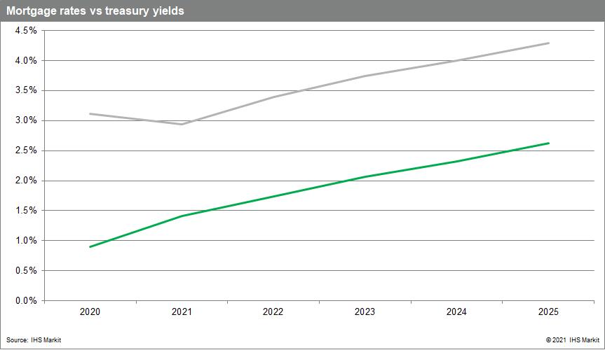 mortgae rates vs treasuty rates through 2025