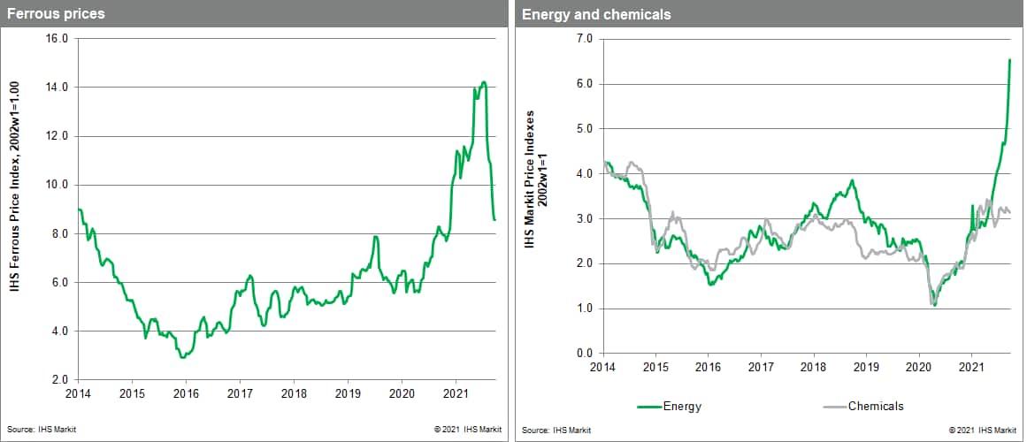 MPI commodity prices energy soares