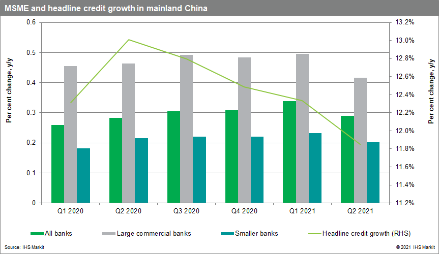 MSME in mainland china October 2021
