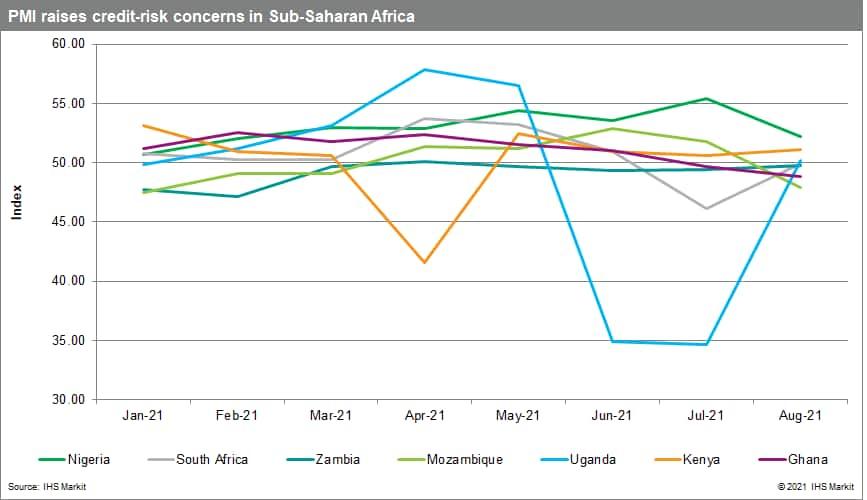 PMI sub saharan africa