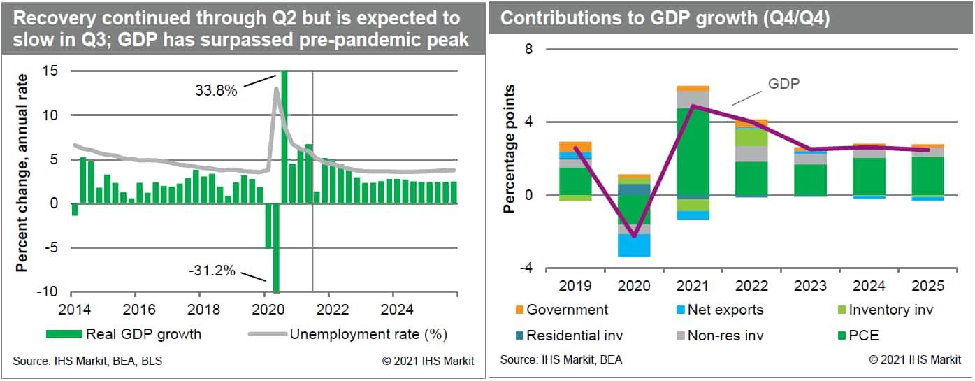 US GDP forecast downgraded October 2021