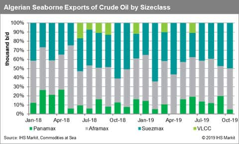 Algeria Seaborne Exports of Crude Oil by Sizeclass