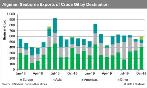 Algeria Seaborne Exports of Crude Oil by Destination
