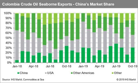 Colombia Crude Oil Seaborne Exports China Market Share