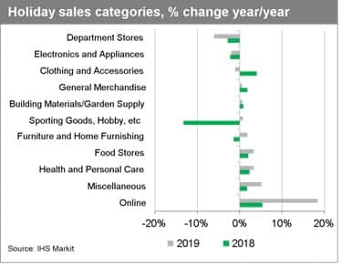 Holiday retail sales 2019