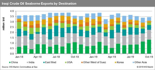 Iraq Crude Oil Seaborne Exports by Destination