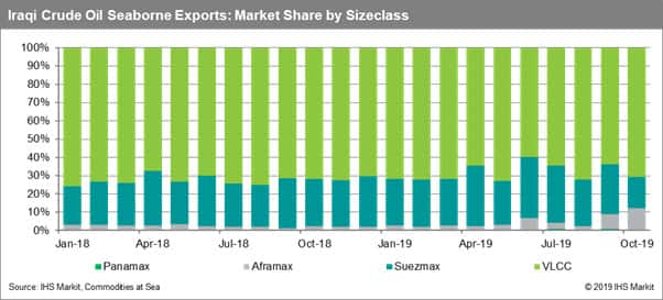 Iraq Crude Oil Seaborne Exports Market Share by Sizeclass