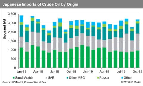 Japanese Imports of Crude Oil by Origin