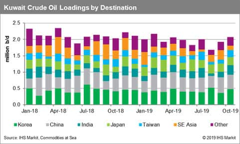 Kuwait Crude Oil Loadings by Destination