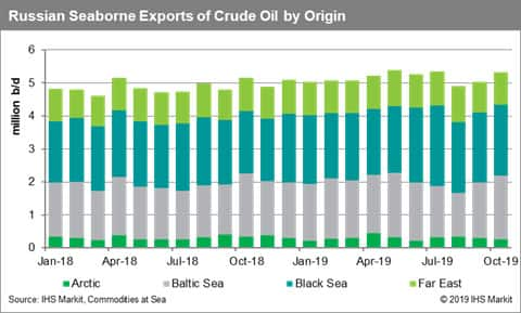 Russia Seaborne Exports of Crude Oil by Origin