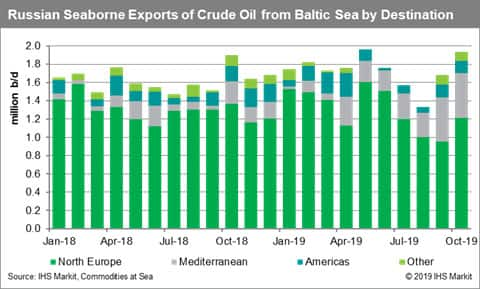 Russia Seaborne Exports of Crude Oil from Baltic Sea by Destination