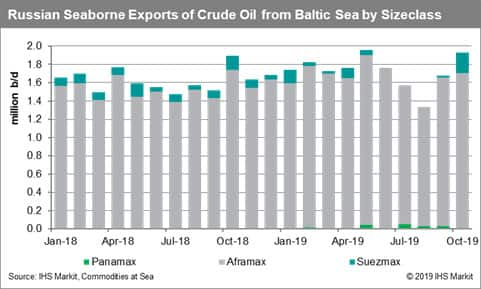 Russia Seaborne Exports of Crude Oil from Baltic Sea by Sizeclass