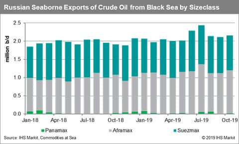 Russia Seaborne Exports of Crude Oil from Black Sea by Sizeclass