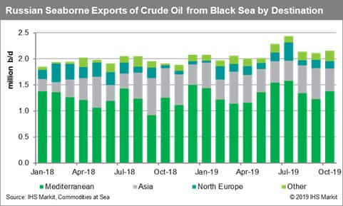 Russia Seaborne Exports of Crude Oil from Black Sea by Destination