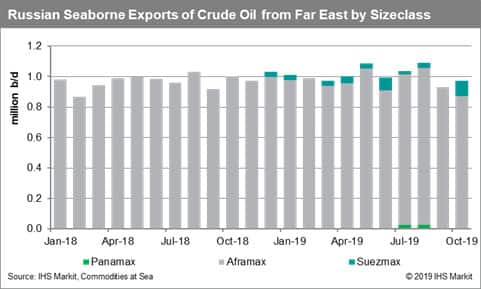 Russia Seaborne Exports of Crude Oil from Far East by Sizeclass