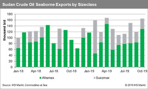 South Sudan Crude Oil Seaborne Exports by Sizeclass