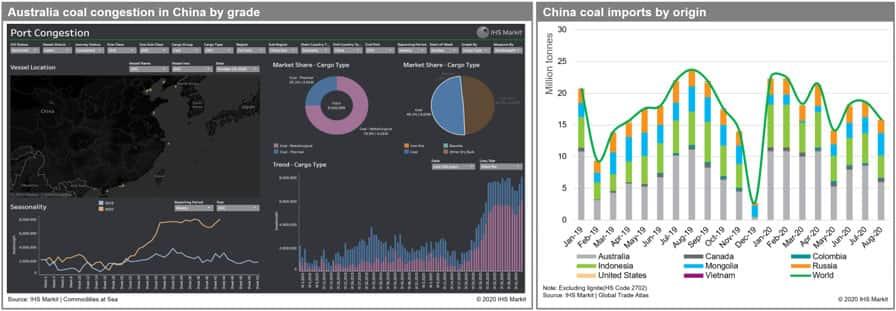 Australian coal congestion in China by grade