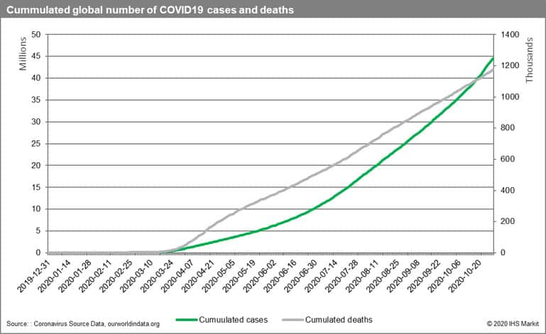 Cumulated global number of COVID-19 cases and deaths