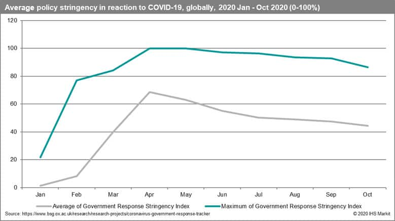 Average policy stringency in reaction to COVID-19
