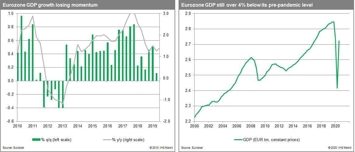 Eurozone GDP 4% below pre-pandemic levels