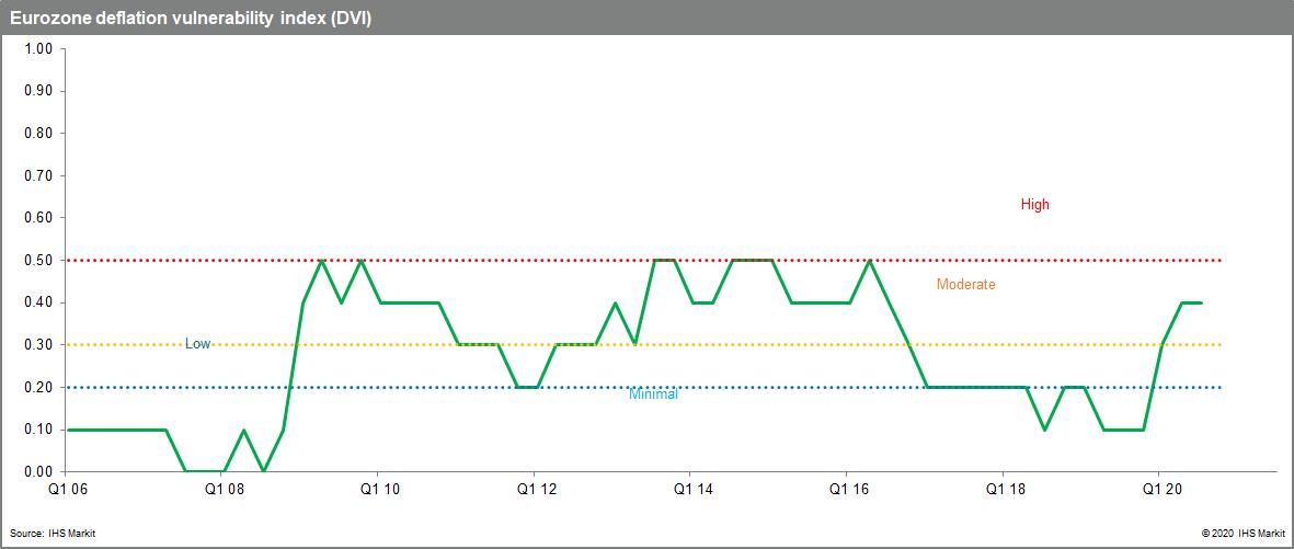 Vulnerability Index - deflation Eurozone