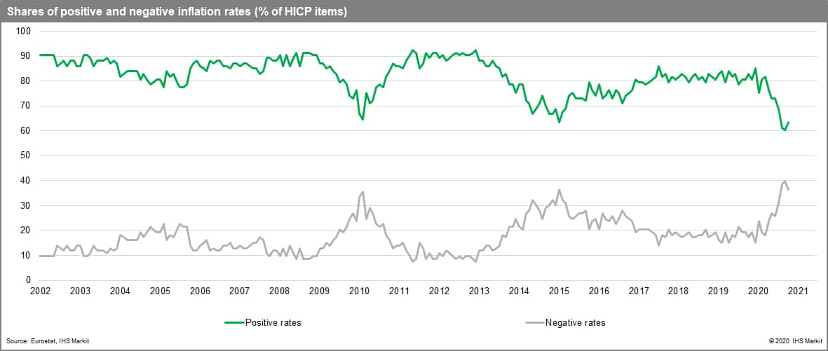 Shares of positive and negative inflation rates (% of HICP items)