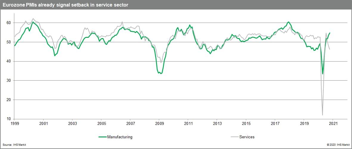 Eurozone PMI setback to service sector