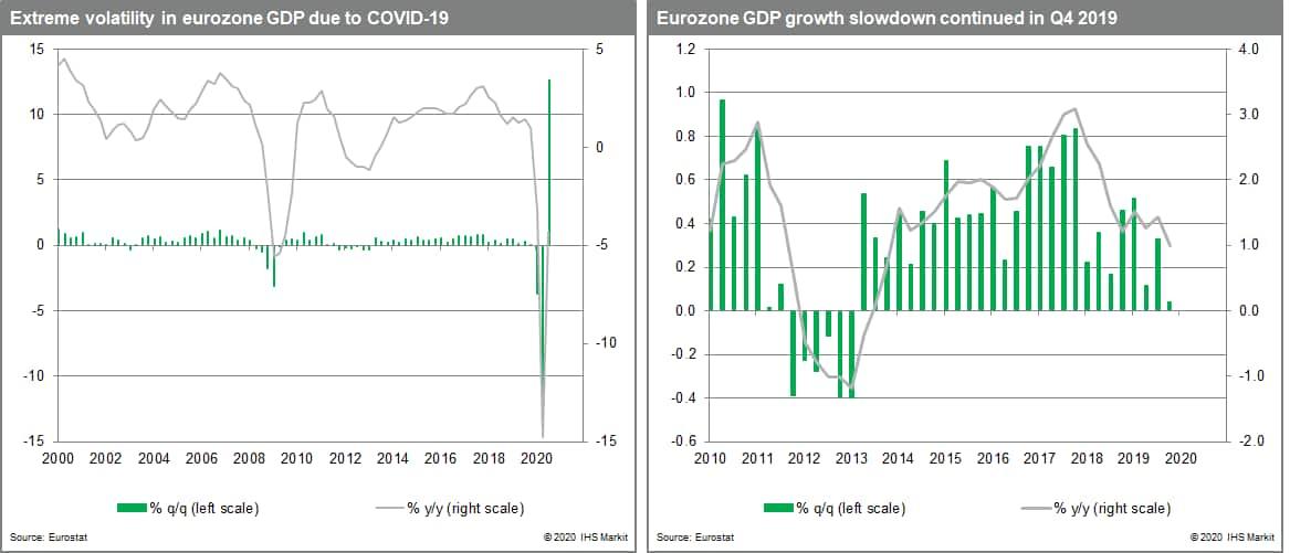 Eurozone volatility and grpwth slowdown COVID-19