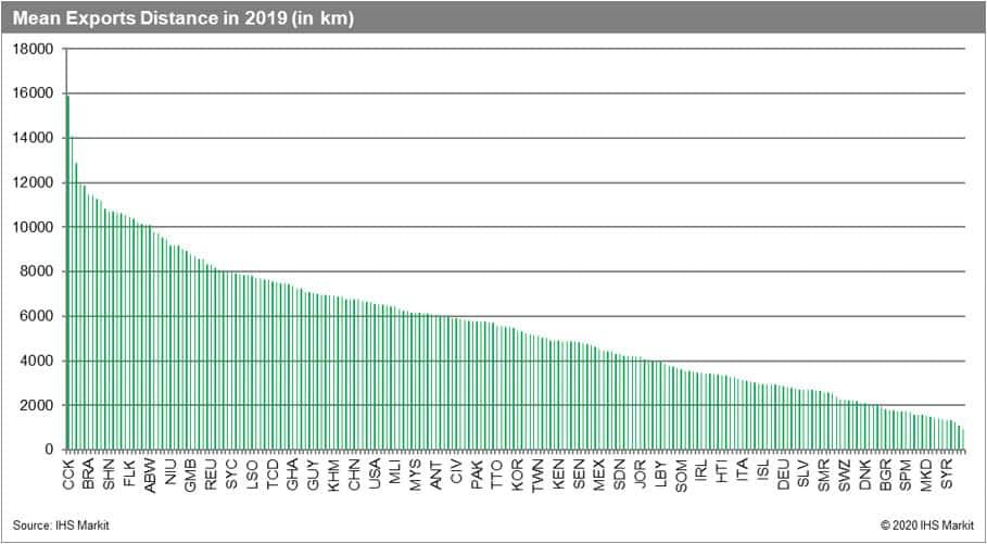 Mean export distance in 2019