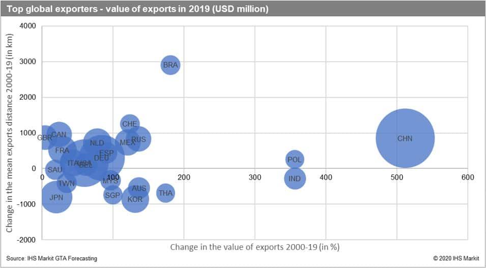 Total global exporters