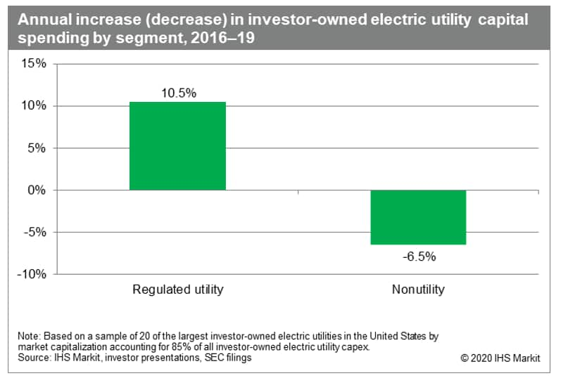 investor owned electric utility capital spending