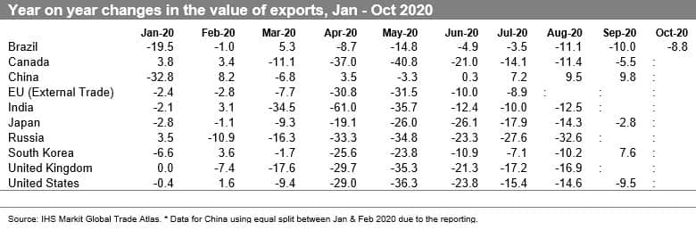 Year-on-year changes in the value of exports